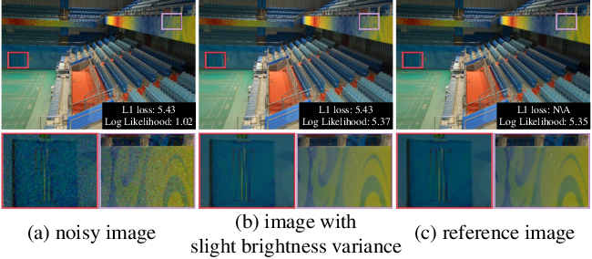 Figure 1 for Low-Light Image Enhancement with Normalizing Flow