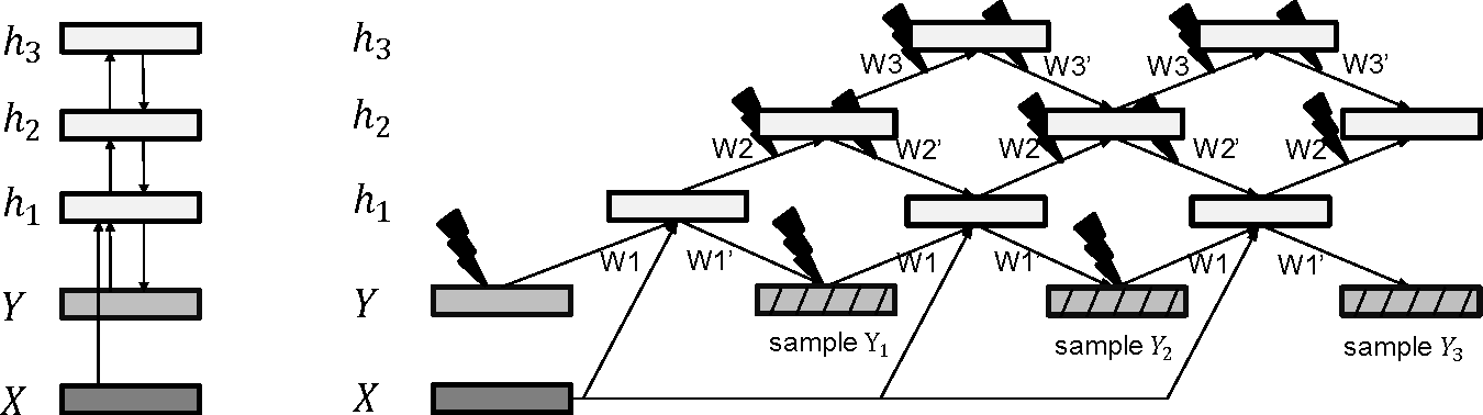 Figure 1 for Deep Supervised and Convolutional Generative Stochastic Network for Protein Secondary Structure Prediction