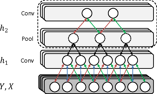 Figure 3 for Deep Supervised and Convolutional Generative Stochastic Network for Protein Secondary Structure Prediction