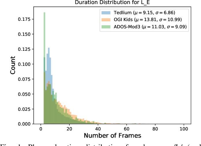 Figure 1 for Phone Duration Modeling for Speaker Age Estimation in Children