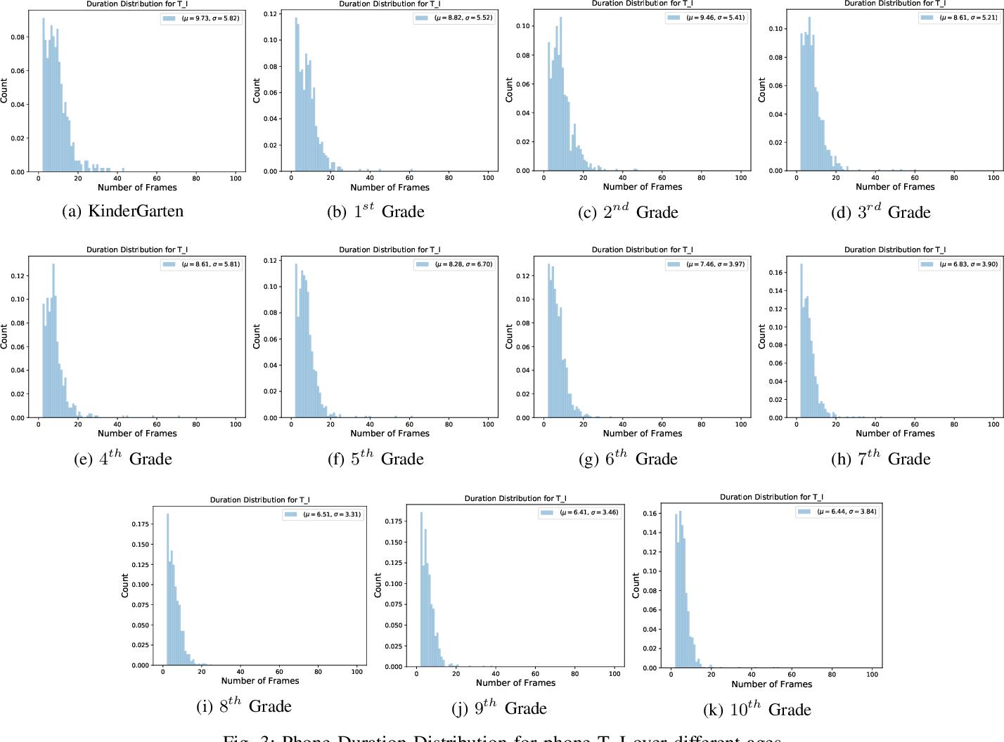 Figure 3 for Phone Duration Modeling for Speaker Age Estimation in Children