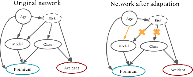 Figure 1 for Provable Guarantees on the Robustness of Decision Rules to Causal Interventions