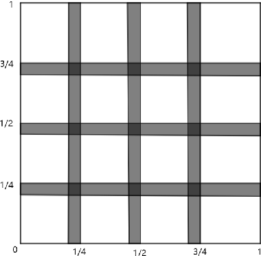 Figure 1 for Approximation in shift-invariant spaces with deep ReLU neural networks