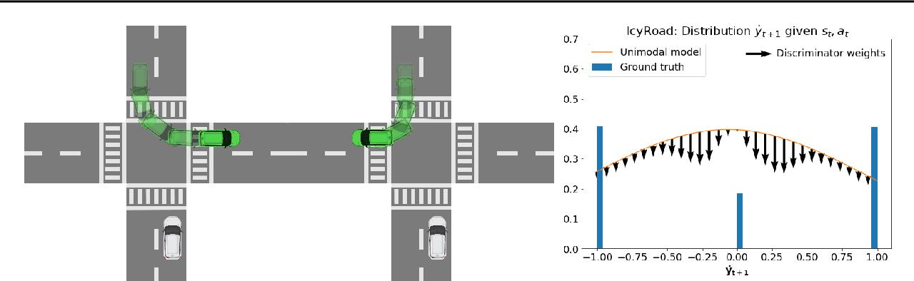 Figure 2 for Discriminator Augmented Model-Based Reinforcement Learning