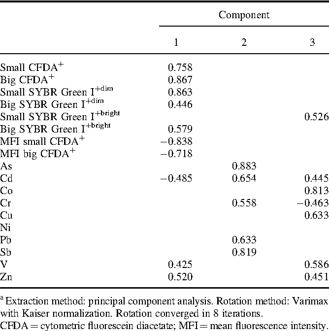 Effects Of Landfill Leachate Treatment On Hepatopancreas Of