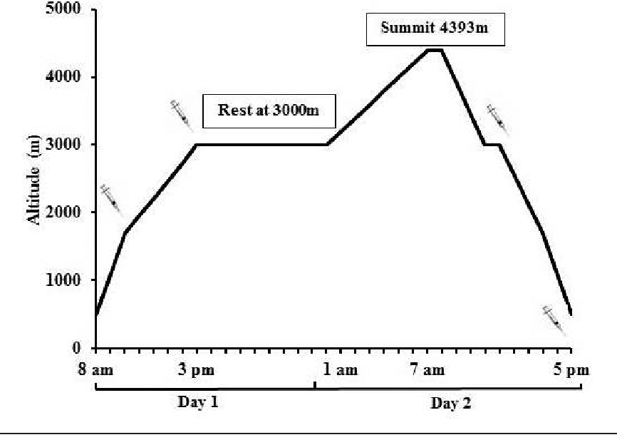 Figure 1 from Blood oxidative-stress markers during a high-altitude