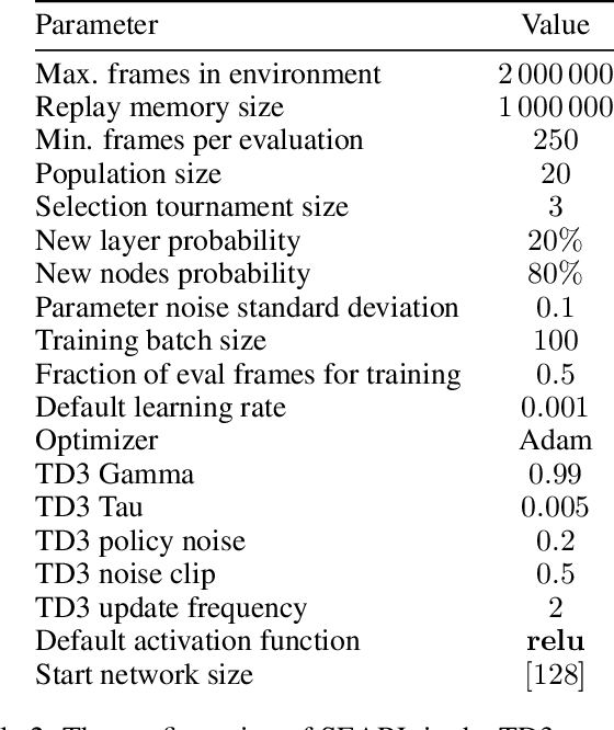 Figure 4 for Sample-Efficient Automated Deep Reinforcement Learning