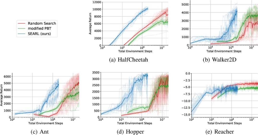 Figure 3 for Sample-Efficient Automated Deep Reinforcement Learning