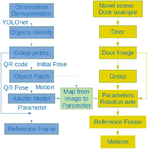 Figure 1 for Learning Descriptor of Constrained Task from Demonstration