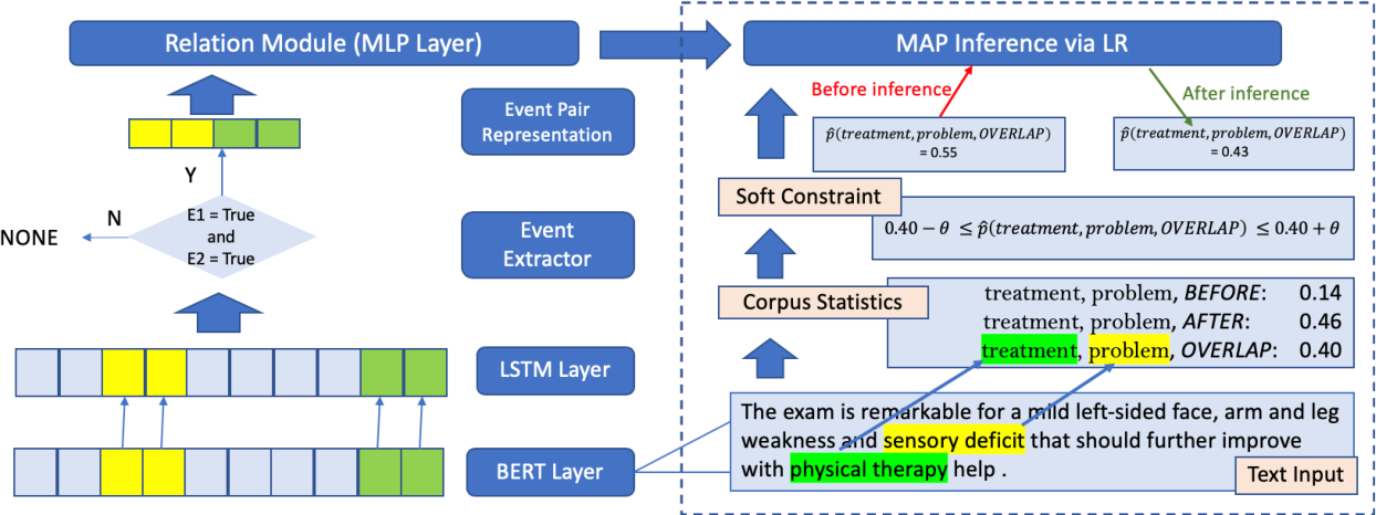 Figure 3 for Domain Knowledge Empowered Structured Neural Net for End-to-End Event Temporal Relation Extraction