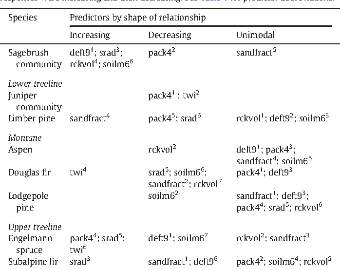 Table 4 Predictor variables used in multivariate adaptive regression spline models and the shape of their relationship to probability of presence through the generation of response curves. Superscripts show the rank order of variable importance (fromhigh to low) inmodel testing against a withheld portion of the dataset. Increasing and decreasing responses represented approximately linear positive and negative relationships, and unimodal responses were increasing and then decreasing. See Table 1 for predictor abbreviations.