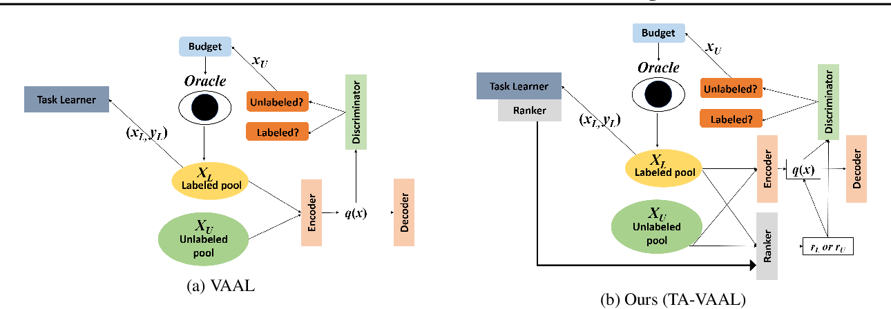 Figure 1 for Task-Aware Variational Adversarial Active Learning