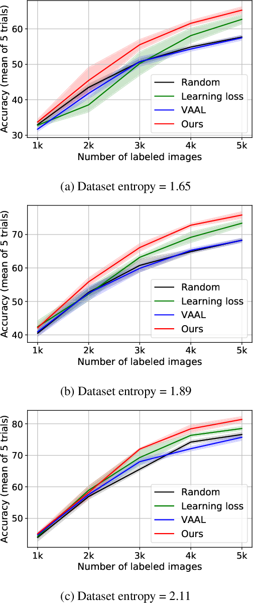 Figure 4 for Task-Aware Variational Adversarial Active Learning