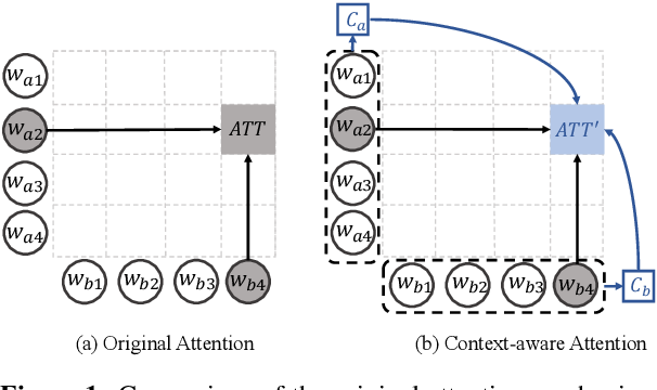 Figure 1 for Context-Aware Interaction Network for Question Matching