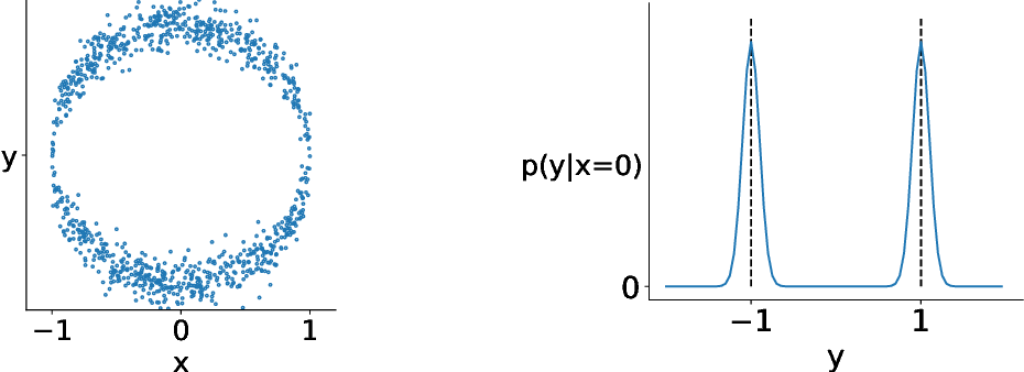 Figure 1 for An implicit function learning approach for parametric modal regression
