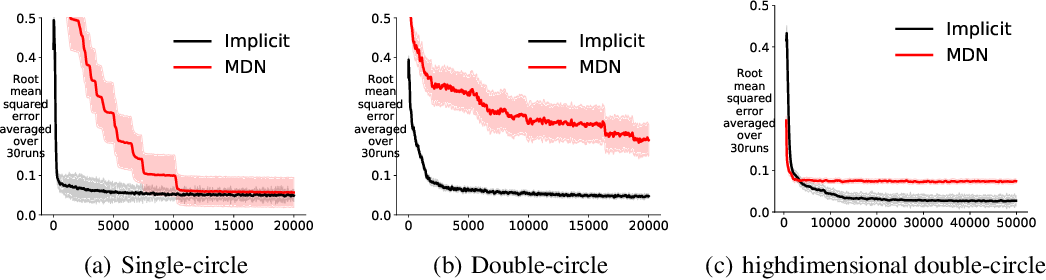 Figure 3 for An implicit function learning approach for parametric modal regression