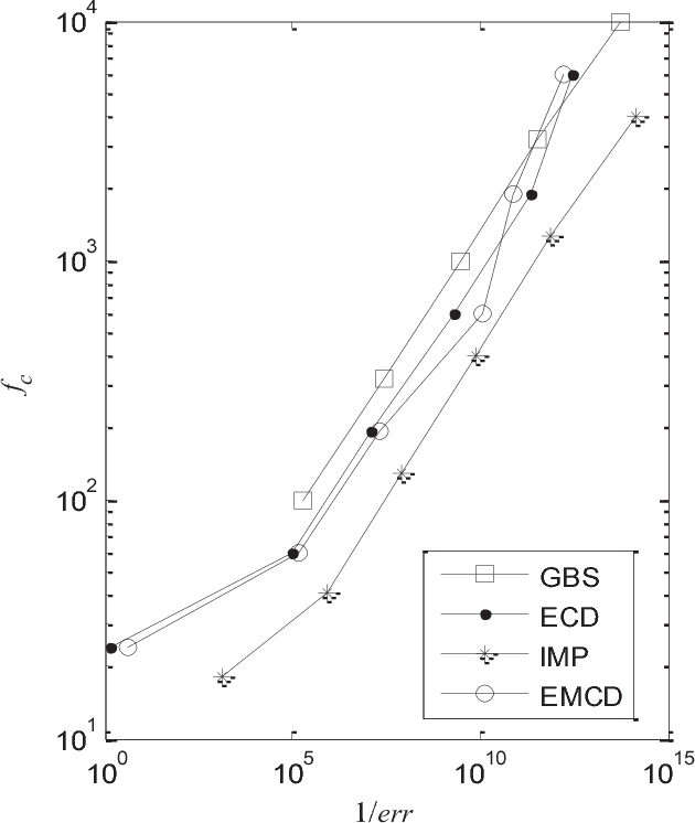 Fig. 2. Fixed step & order performance of investigated methods in derivative evaluations