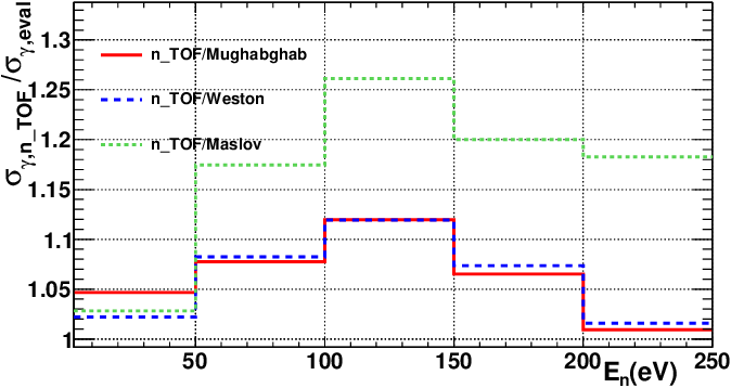 Figure 8 from Measurement and analysis of the Am 243 neutron