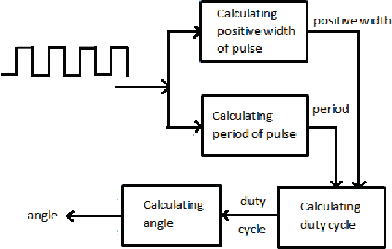 figure 2 from measurement of position (angle) information of bldc bike size diagram figure 2 block diagram for c from the output of magnetic r