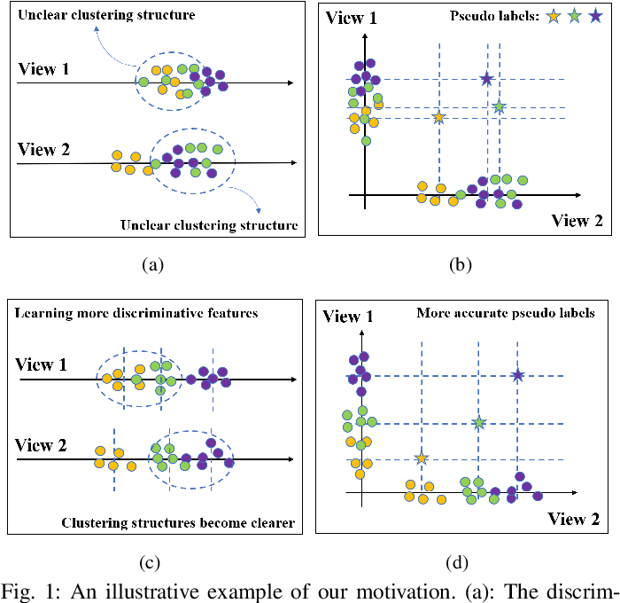 Figure 1 for Self-supervised Discriminative Feature Learning for Multi-view Clustering