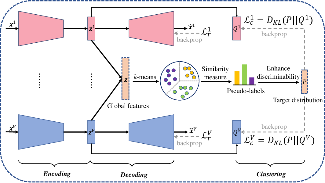 Figure 3 for Self-supervised Discriminative Feature Learning for Multi-view Clustering