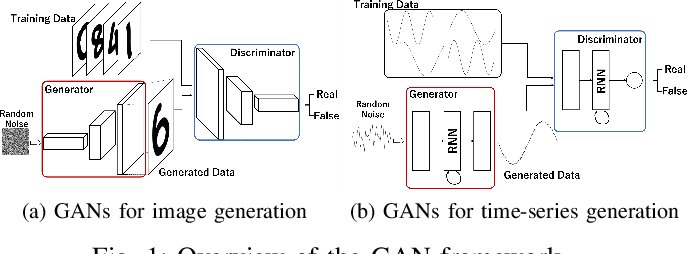 Figure 1 for Biosignal Generation and Latent Variable Analysis with Recurrent Generative Adversarial Networks