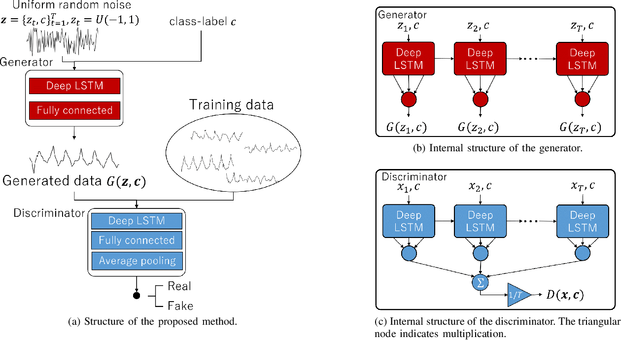 Figure 2 for Biosignal Generation and Latent Variable Analysis with Recurrent Generative Adversarial Networks