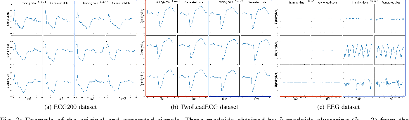 Figure 3 for Biosignal Generation and Latent Variable Analysis with Recurrent Generative Adversarial Networks