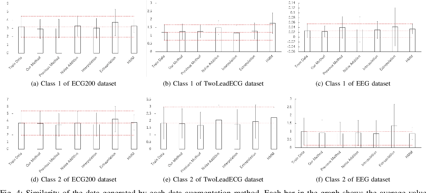 Figure 4 for Biosignal Generation and Latent Variable Analysis with Recurrent Generative Adversarial Networks