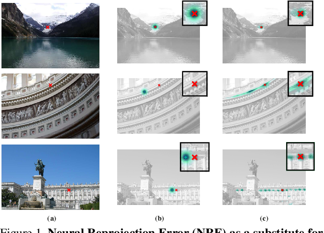 Figure 1 for Neural Reprojection Error: Merging Feature Learning and Camera Pose Estimation