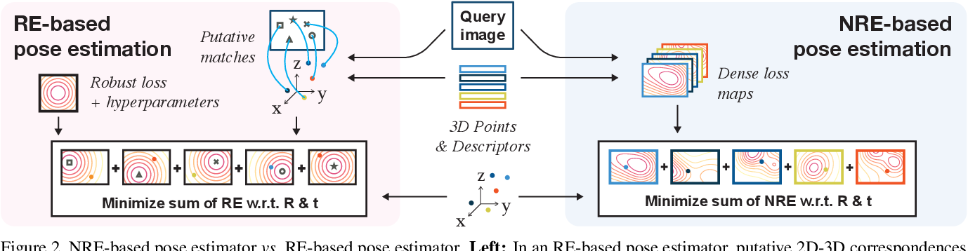 Figure 3 for Neural Reprojection Error: Merging Feature Learning and Camera Pose Estimation
