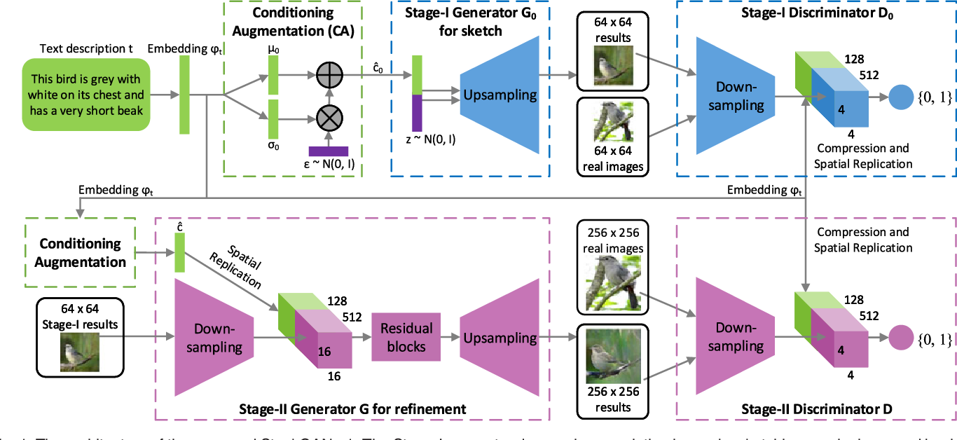 Figure 1 for StackGAN++: Realistic Image Synthesis with Stacked Generative Adversarial Networks