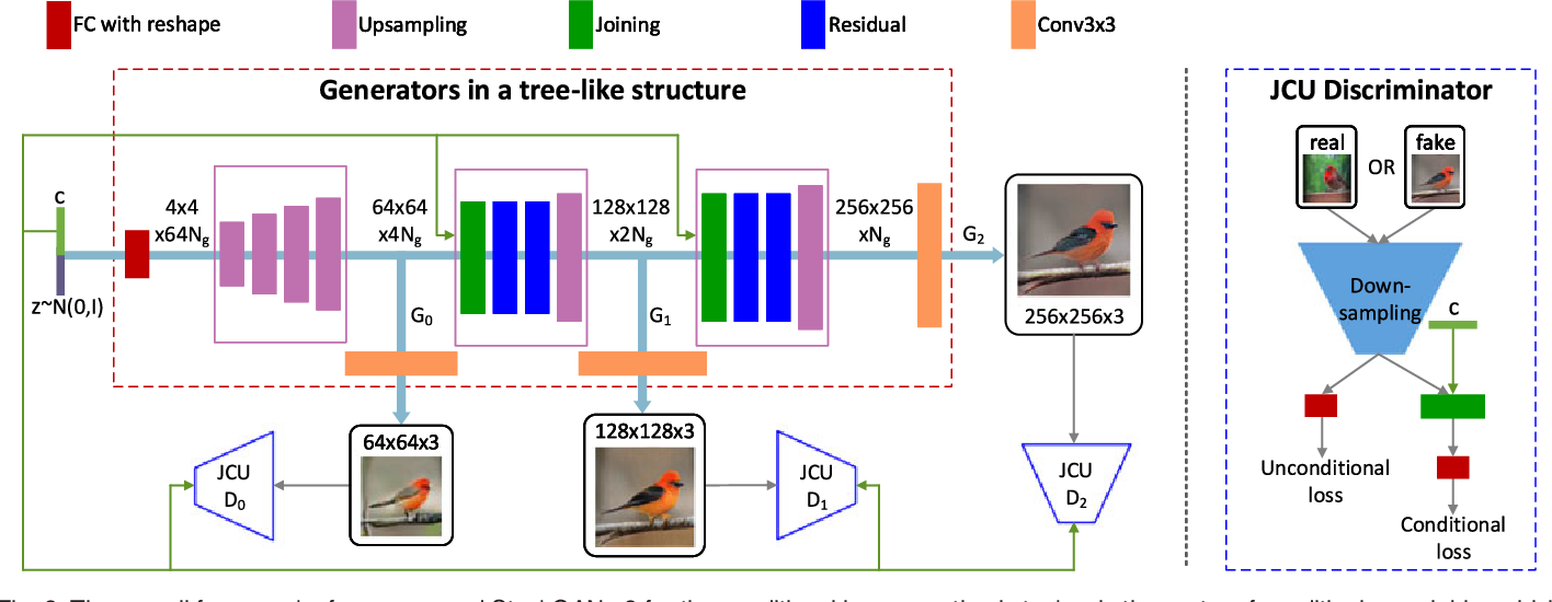 Figure 3 for StackGAN++: Realistic Image Synthesis with Stacked Generative Adversarial Networks
