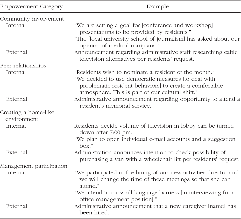 Evidence of empowerment in resident council groups: an examination