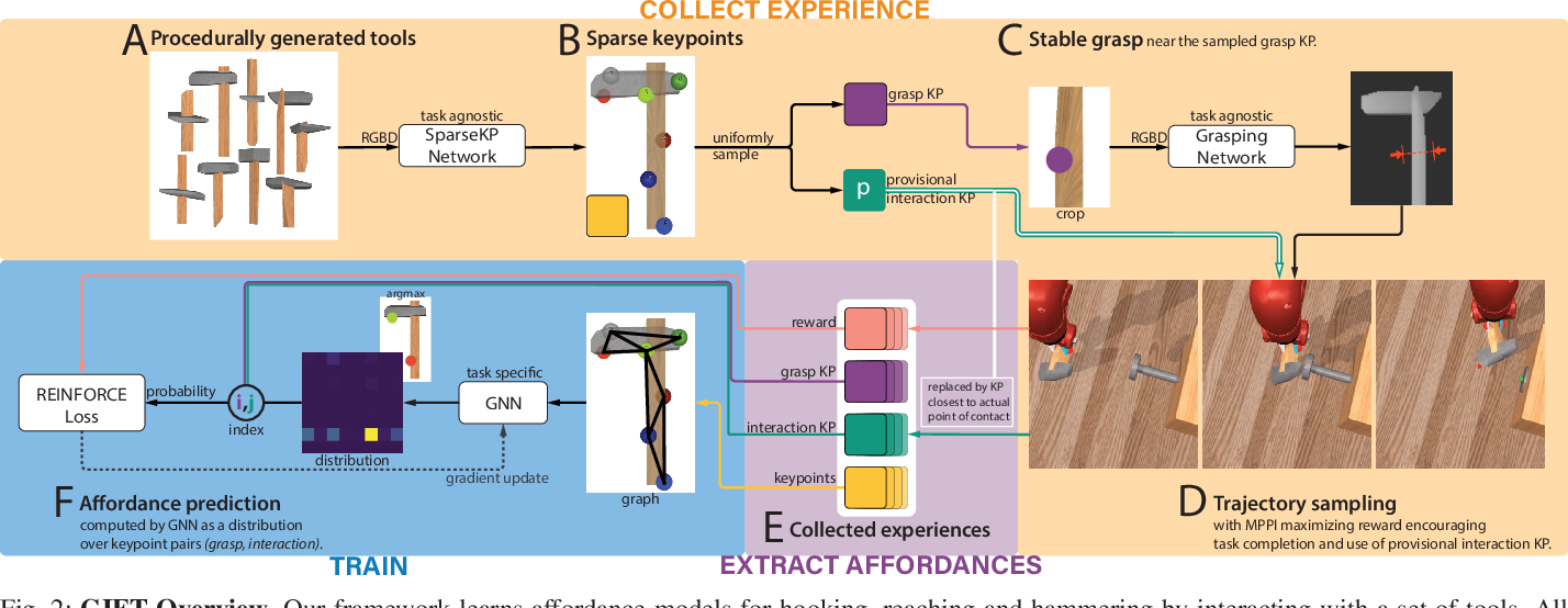 Figure 1 for GIFT: Generalizable Interaction-aware Functional Tool Affordances without Labels