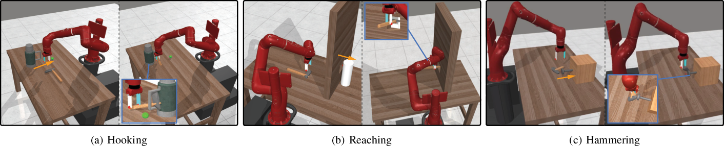 Figure 2 for GIFT: Generalizable Interaction-aware Functional Tool Affordances without Labels