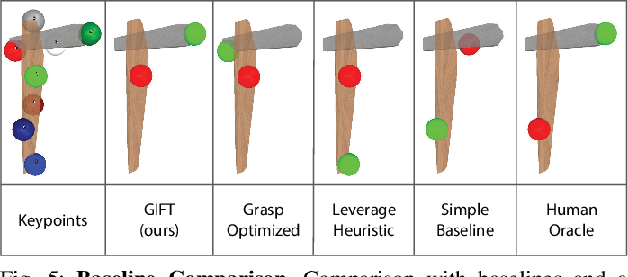 Figure 4 for GIFT: Generalizable Interaction-aware Functional Tool Affordances without Labels