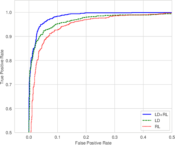 Figure 3 for Image anomaly detection with capsule networks and imbalanced datasets