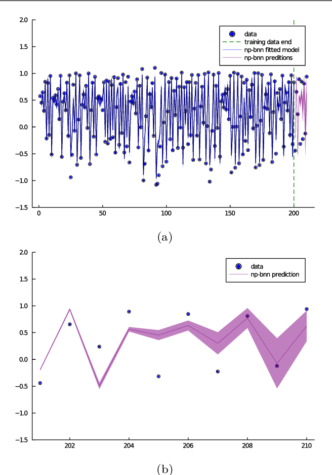Figure 3 for System identification using Bayesian neural networks with nonparametric noise models