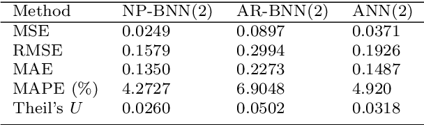 Figure 4 for System identification using Bayesian neural networks with nonparametric noise models