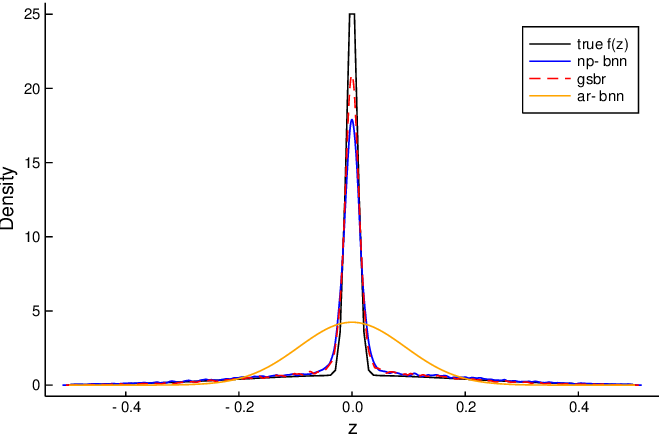 Figure 2 for System identification using Bayesian neural networks with nonparametric noise models