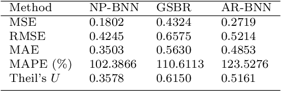 Figure 1 for System identification using Bayesian neural networks with nonparametric noise models