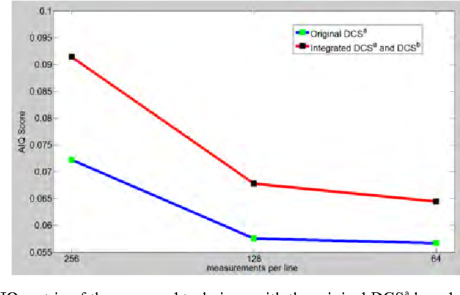 Figure 9 Comparison of the AIQ metric of the proposed technique with the original DCSa based approach against the clear water dataset at different compression ratios
