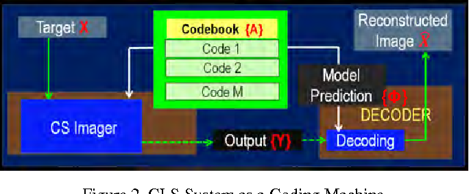 Figure 2. CLS System as a Coding Machine
