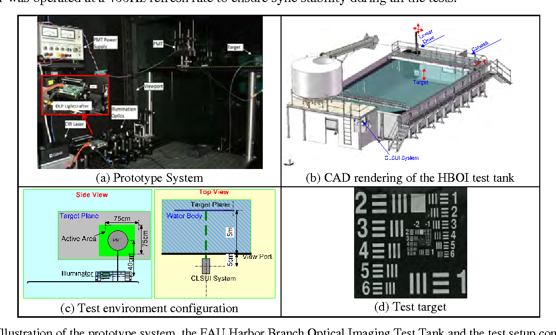 Figure 7 Illustration of the prototype system, the FAU Harbor Branch Optical Imaging Test Tank and the test setup configuration