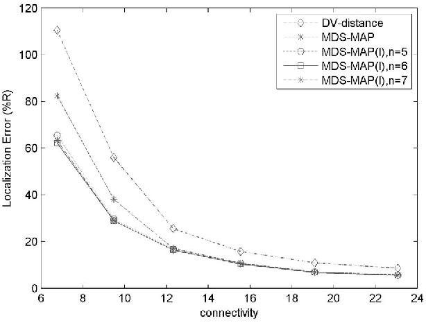 Localization of irregular Wireless Sensor Networks based on