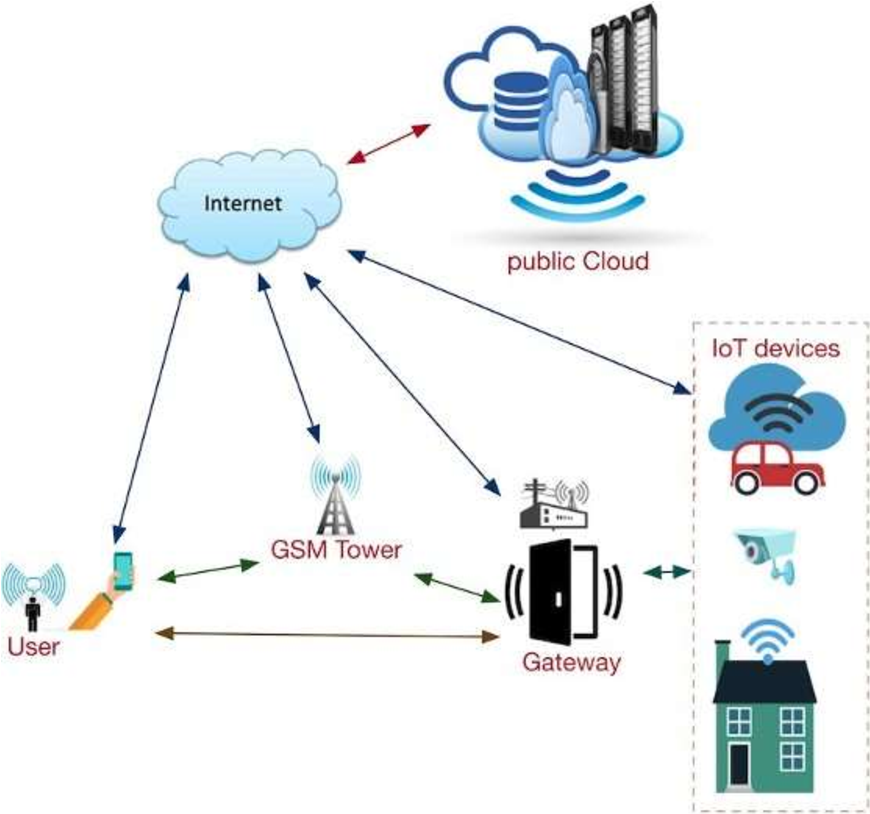 Figure 1 for A Review on Cyber Crimes on the Internet of Things