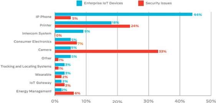 Figure 2 for A Review on Cyber Crimes on the Internet of Things