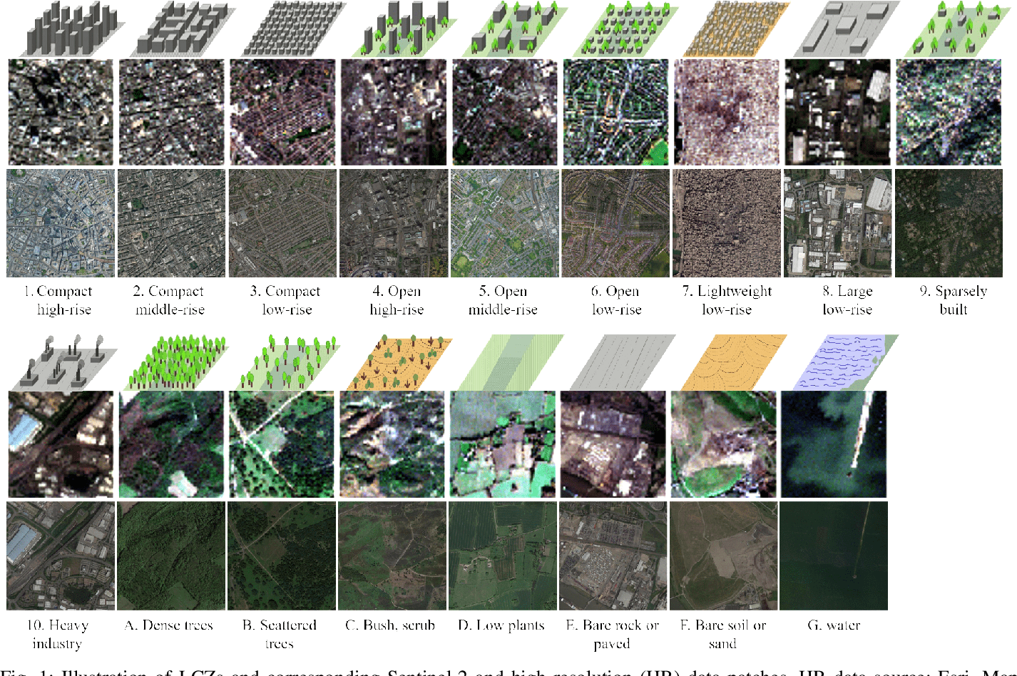 Figure 1 for Multi-level Feature Fusion-based CNN for Local Climate Zone Classification from Sentinel-2 Images: Benchmark Results on the So2Sat LCZ42 Dataset