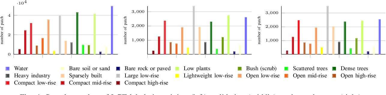 Figure 4 for Multi-level Feature Fusion-based CNN for Local Climate Zone Classification from Sentinel-2 Images: Benchmark Results on the So2Sat LCZ42 Dataset